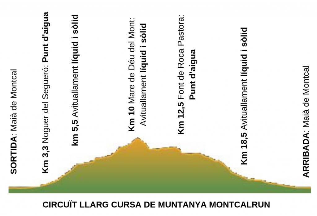 Avituallament circuit llarg MontcalRun